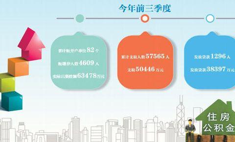 """前三季度公积金让1296户职工家庭圆了""""安居梦"""""""
